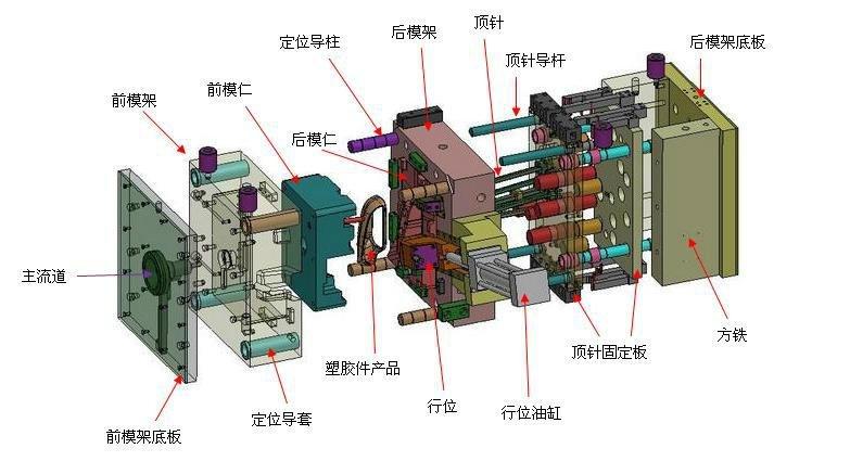 塑料模具结构图解以及结构组成